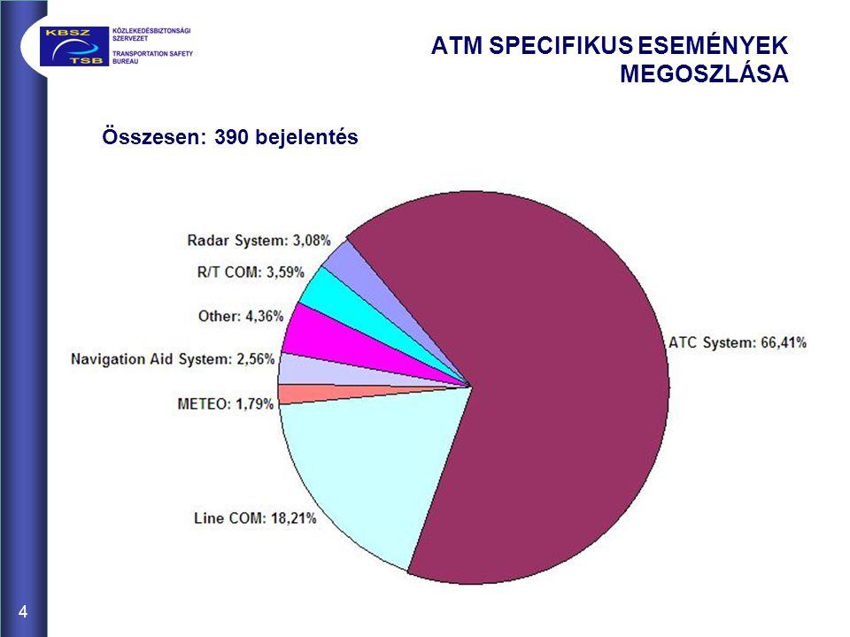 Összesen: 390 bejelentés ATM SPECIFIKUS ESEMÉNYEK MEGOSZLÁSA 4