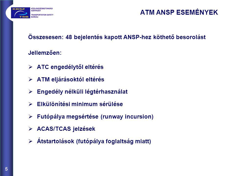 ATM ANSP ESEMÉNYEK Összesesen: 48 bejelentés kapott ANSP-hez köthető besorolást Jellemzően:  ATC engedélytől eltérés  ATM eljárásoktól eltérés  Engedély nélküli légtérhasználat  Elkülönítési minimum sérülése  Futópálya megsértése (runway incursion)  ACAS/TCAS jelzések  Átstartolások (futópálya foglaltság miatt) 5