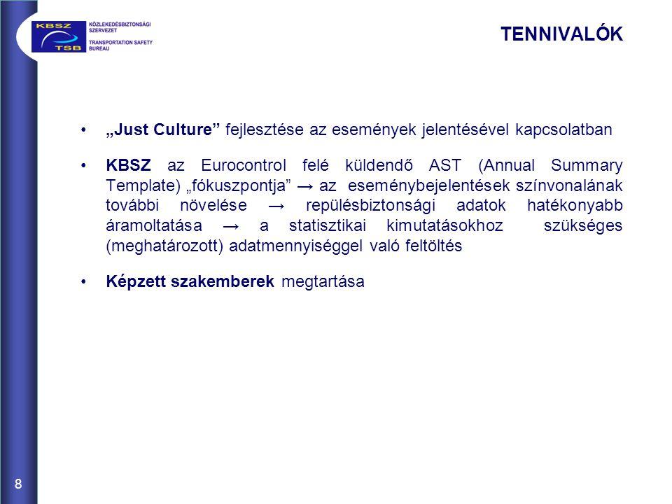"""TENNIVALÓK """"Just Culture fejlesztése az események jelentésével kapcsolatban KBSZ az Eurocontrol felé küldendő AST (Annual Summary Template) """"fókuszpontja → az eseménybejelentések színvonalának további növelése → repülésbiztonsági adatok hatékonyabb áramoltatása → a statisztikai kimutatásokhoz szükséges (meghatározott) adatmennyiséggel való feltöltés Képzett szakemberek megtartása 8"""