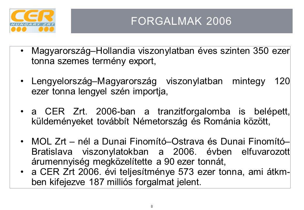 8 FORGALMAK 2006 Magyarország–Hollandia viszonylatban éves szinten 350 ezer tonna szemes termény export, Lengyelország–Magyarország viszonylatban mint