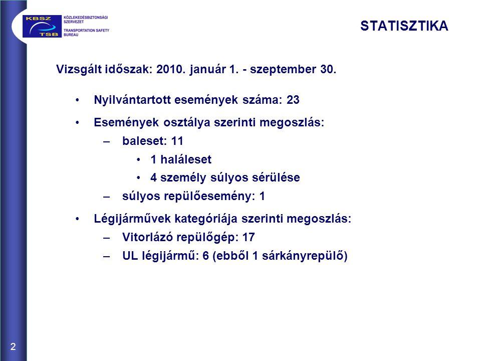 Vizsgált időszak: 2010. január 1. - szeptember 30. Nyilvántartott események száma: 23 Események osztálya szerinti megoszlás: –baleset: 11 1 haláleset