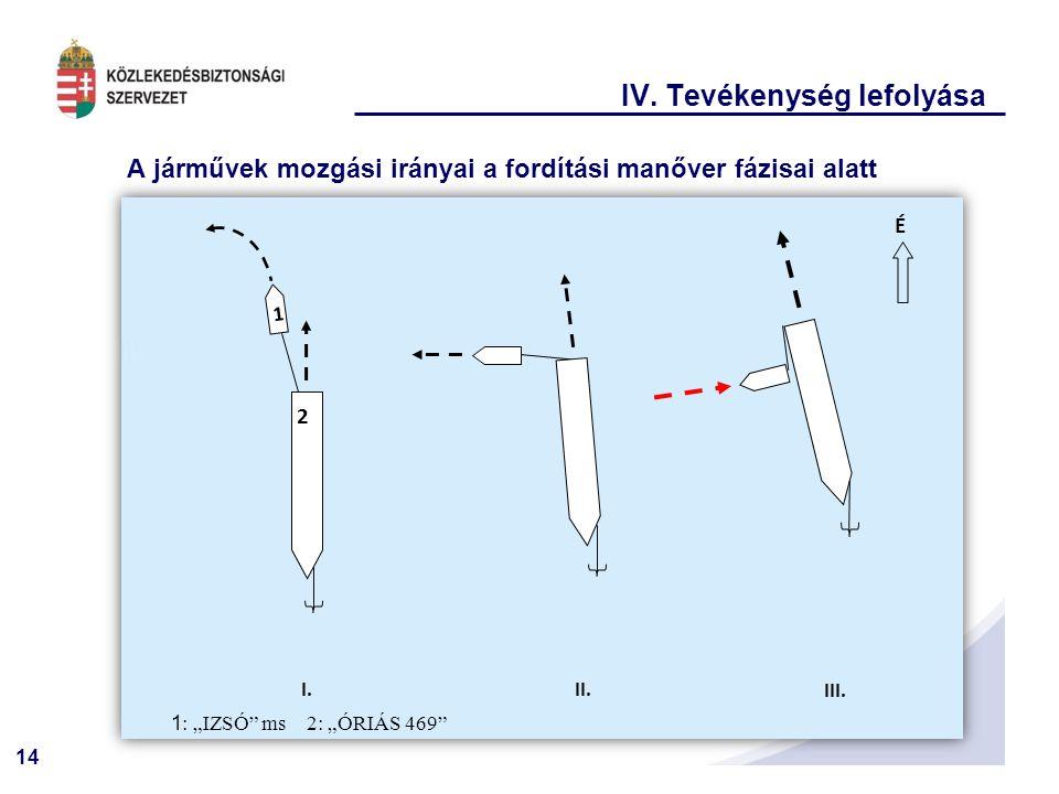 14 IV.Tevékenység lefolyása A járművek mozgási irányai a fordítási manőver fázisai alatt I.II.