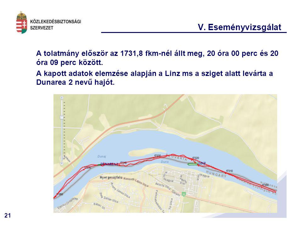 21 V. Eseményvizsgálat A tolatmány először az 1731,8 fkm-nél állt meg, 20 óra 00 perc és 20 óra 09 perc között. A kapott adatok elemzése alapján a Lin