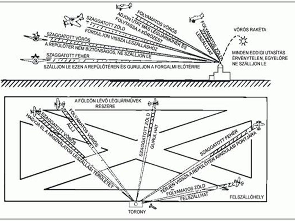 PILÓTALÉGIJÁRMŰLÉGTÉR TV. a légiközlekedésről (XCVII./95.) 14/2000. KöViM rendelet a Magyar Köztársaság légterében és repül ő terein történ ő repülése