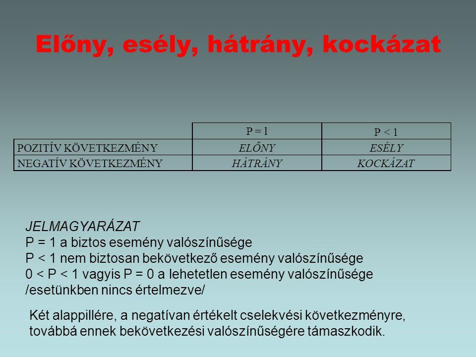 A kockázat mérésének sémája a/ csak két cselevési változatot tartalmaz (úgynevezett dichotom döntési helyzet) és az egyik cselekvési változat a másik negáltja, vagyis ún.