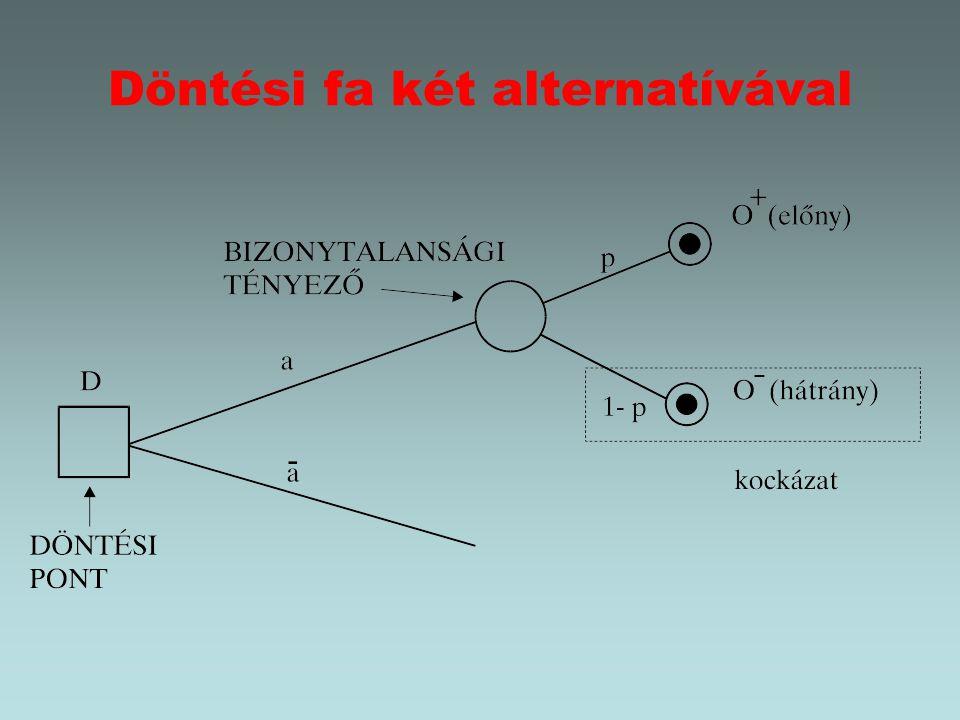 Objektív, szubjektív és szintetikus valószínűség Objektív valószínűség fogalma statisztikai jellegű, s e szerint az objektív valószínűség az a szám, amely körül a relatív gyakoriság ingadozik.