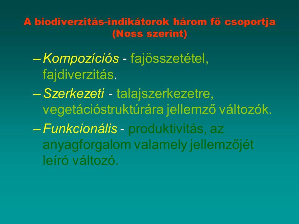 A biodiverzitás-indikátorok három fő csoportja (Noss szerint) –Kompozíciós - fajösszetétel, fajdiverzitás.