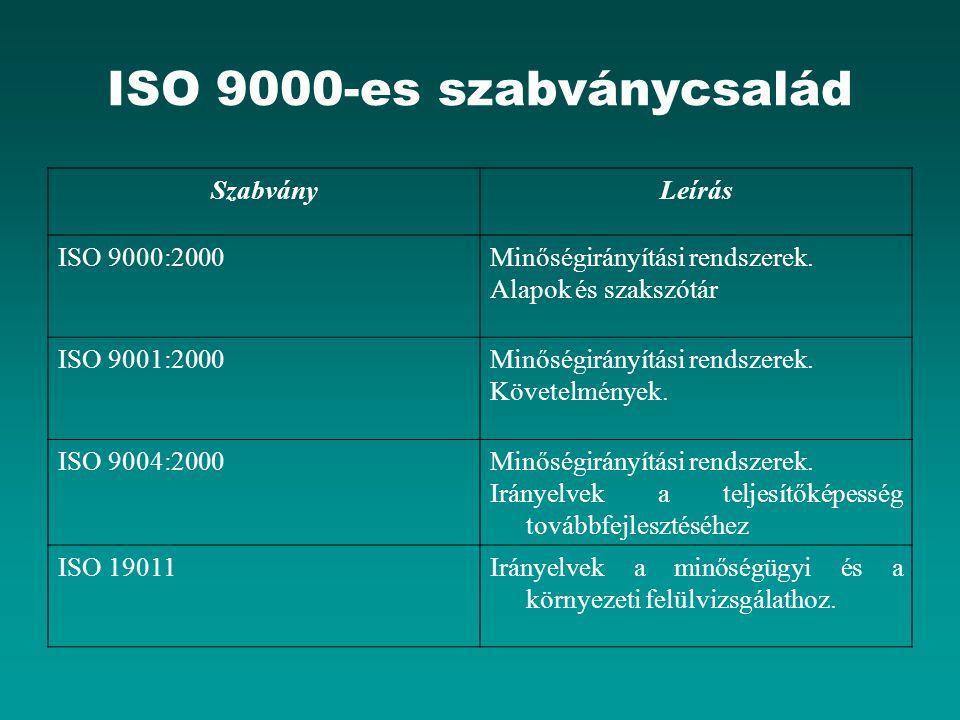 ISO 9000-es szabványcsalád SzabványLeírás ISO 9000:2000Minőségirányítási rendszerek.