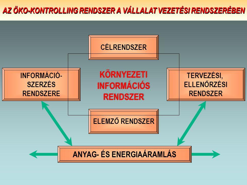 ELEMZŐ RENDSZER INFORMÁCIÓ- SZERZÉS RENDSZERE TERVEZÉSI, ELLENŐRZÉSI RENDSZER ANYAG- ÉS ENERGIAÁRAMLÁS CÉLRENDSZER KÖRNYEZETI INFORMÁCIÓS RENDSZER KÖR