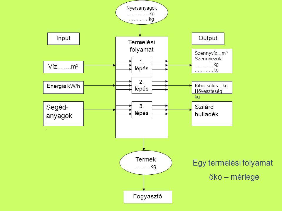 Termékvonal- és Eljárás kimutatás Termékvonal kimutatás A termékek szintjén vizsgálja meg a környezeti hatásokat.