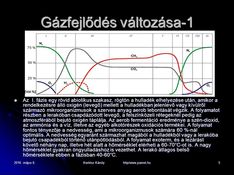 2010. május 6.Kertész Károly http/www.pamet.hu5 Gázfejlődés változása-1 Az I.