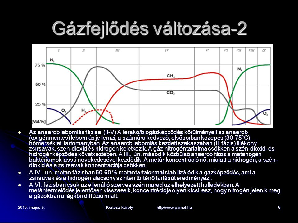 2010. május 6.Kertész Károly http/www.pamet.hu6 Gázfejlődés változása-2 Az anaerob lebomlás fázisai (II-V) A lerakó/biogázképződés körülményeit az ana
