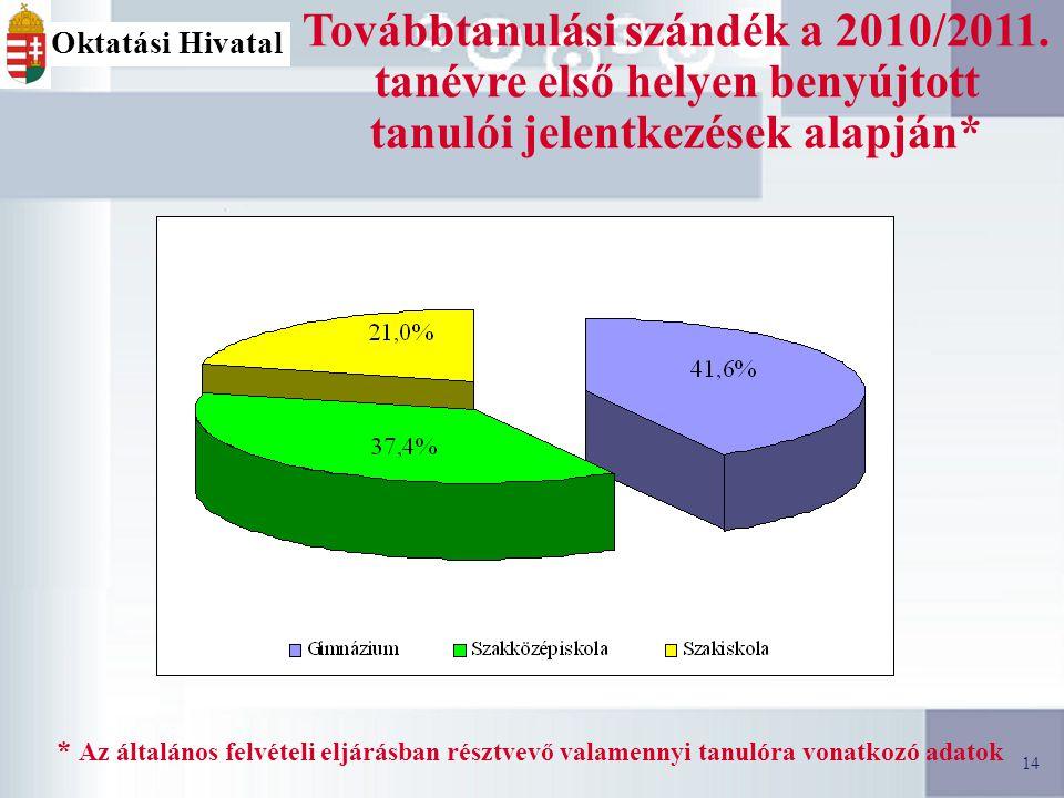 14 Továbbtanulási szándék a 2010/2011.