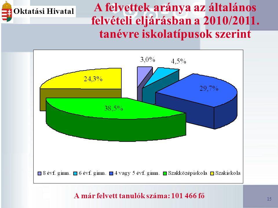 15 A felvettek aránya az általános felvételi eljárásban a 2010/2011.