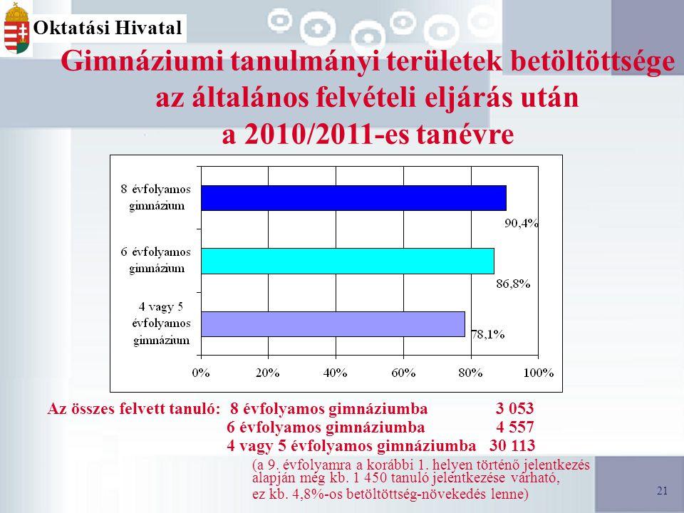 21 Gimnáziumi tanulmányi területek betöltöttsége az általános felvételi eljárás után a 2010/2011-es tanévre Az összes felvett tanuló: 8 évfolyamos gimnáziumba 3 053 6 évfolyamos gimnáziumba 4 557 4 vagy 5 évfolyamos gimnáziumba 30 113 (a 9.