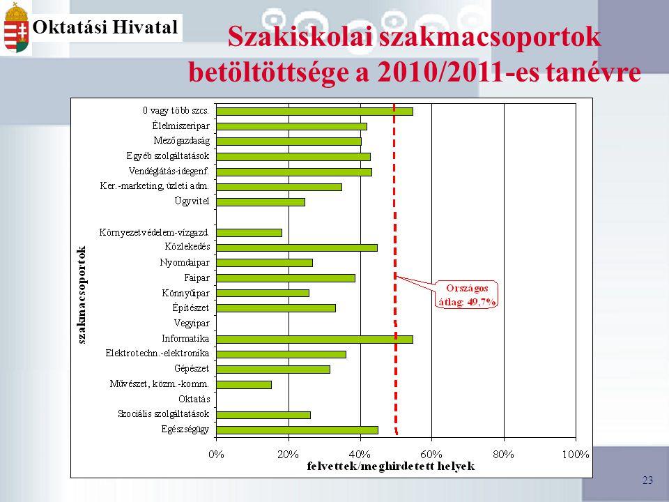23 Oktatási Hivatal Szakiskolai szakmacsoportok betöltöttsége a 2010/2011-es tanévre