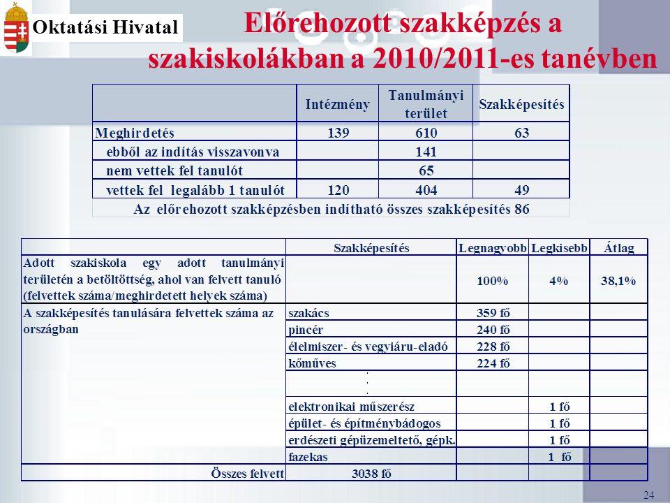 24 Oktatási Hivatal Előrehozott szakképzés a szakiskolákban a 2010/2011-es tanévben