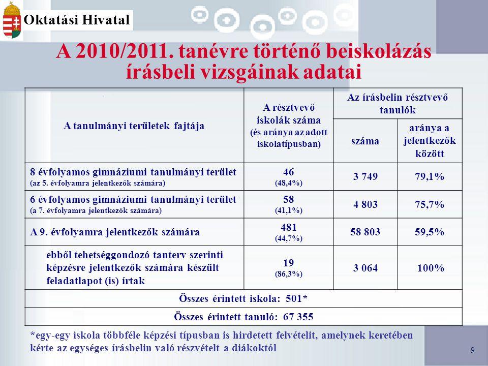 20 Férőhelyek a 2010/2011-es tanévre Oktatási Hivatal