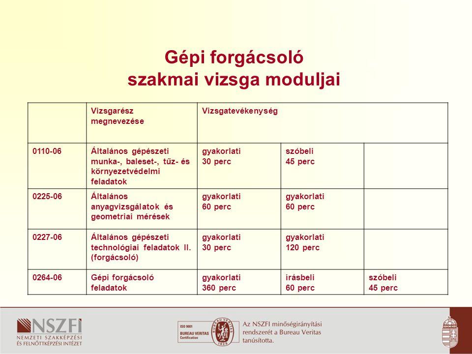 Gépi forgácsoló szakmai vizsga moduljai Vizsgarész megnevezése Vizsgatevékenység 0110-06Általános gépészeti munka-, baleset-, tűz- és környezetvédelmi feladatok gyakorlati 30 perc szóbeli 45 perc 0225-06Általános anyagvizsgálatok és geometriai mérések gyakorlati 60 perc 0227-06Általános gépészeti technológiai feladatok II.