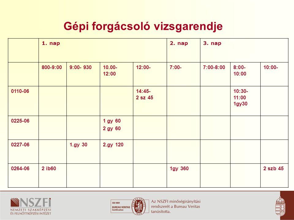 A szakmai vizsga értékelése A vizsgafeladatnál jelenlévő vizsgabizottsági tagok és a vb.