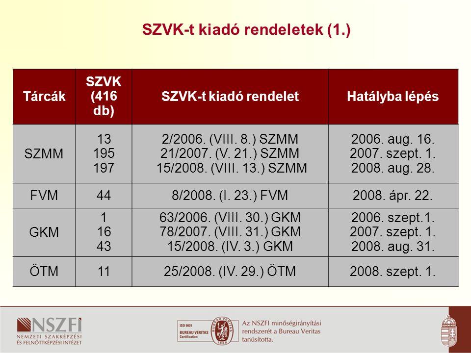SZVK-t kiadó rendeletek (1.) Tárcák SZVK (416 db) SZVK-t kiadó rendeletHatályba lépés SZMM 13 195 197 2/2006.