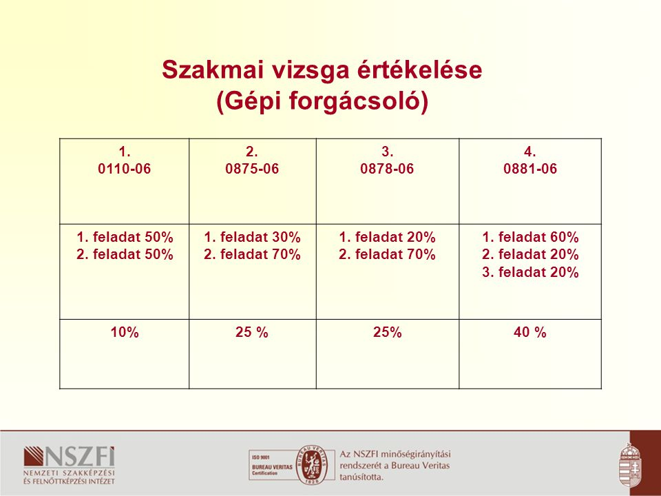 Szakmai vizsga értékelése (Gépi forgácsoló) 1.0110-06 2.