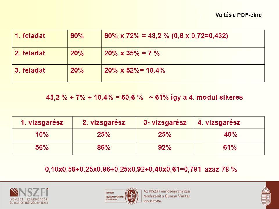Vizsgarészenként elért százalékos teljesítmények átlaga alapján az osztályzat 81%-tóljeles (5) 71%-tóljó (4) 78%, jó (4) 61%-tól közepes (3) 51%-tól elégséges (2)