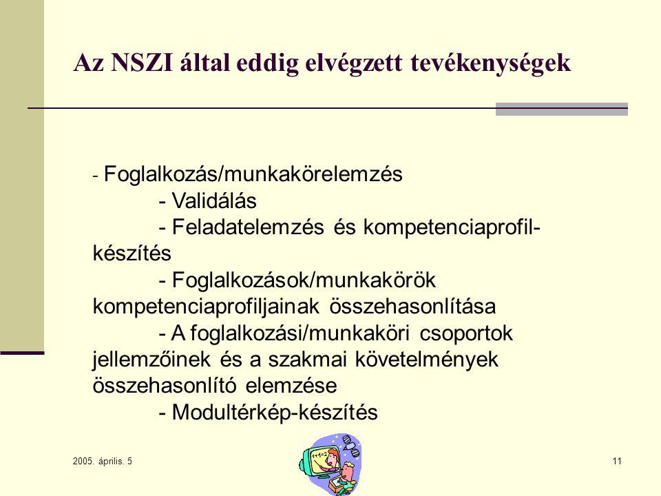 2005. április. 5 11 Az NSZI által eddig elvégzett tevékenységek - Foglalkozás/munkakörelemzés - Validálás - Feladatelemzés és kompetenciaprofil- készí