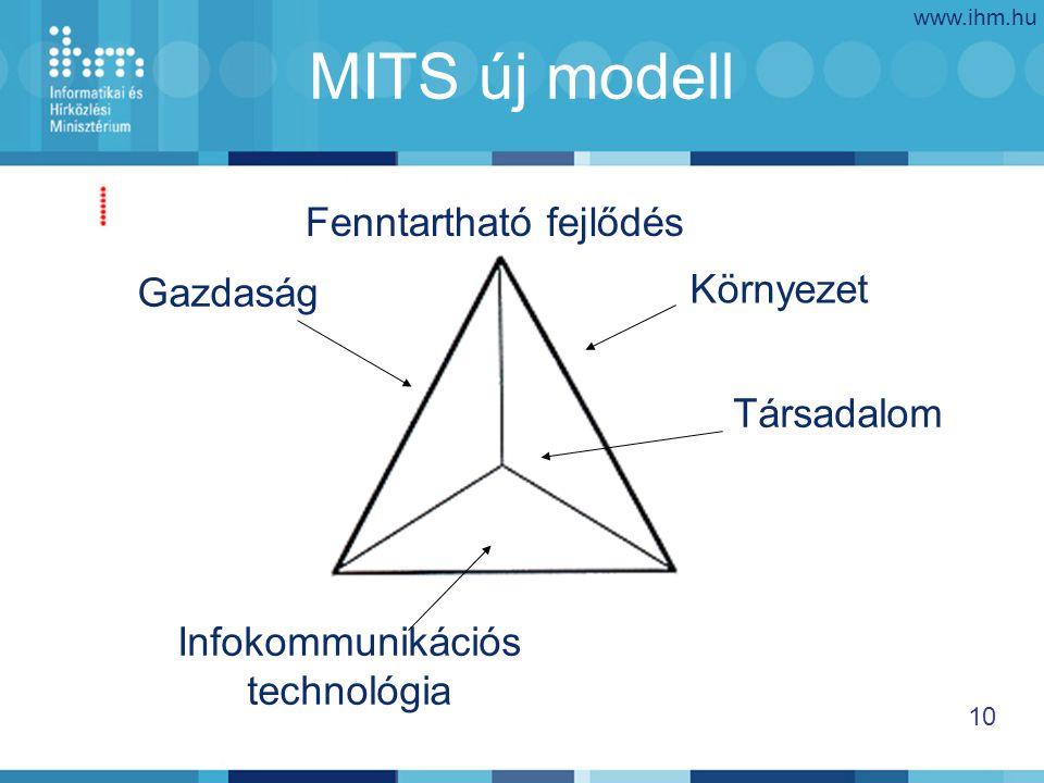 www.ihm.hu 10 MITS új modell Gazdaság Társadalom Környezet Infokommunikációs technológia Fenntartható fejlődés