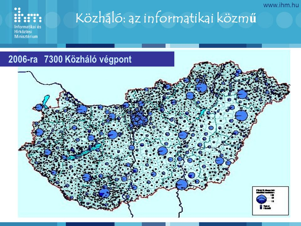 www.ihm.hu 18 Közháló: az informatikai közm ű 2006-ra 7300 Közháló végpont