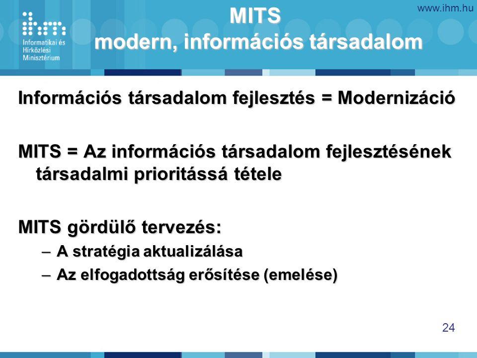 www.ihm.hu 24 MITS modern, információs társadalom Információs társadalom fejlesztés = Modernizáció MITS = Az információs társadalom fejlesztésének társadalmi prioritássá tétele MITS gördülő tervezés: –A stratégia aktualizálása –Az elfogadottság erősítése (emelése)