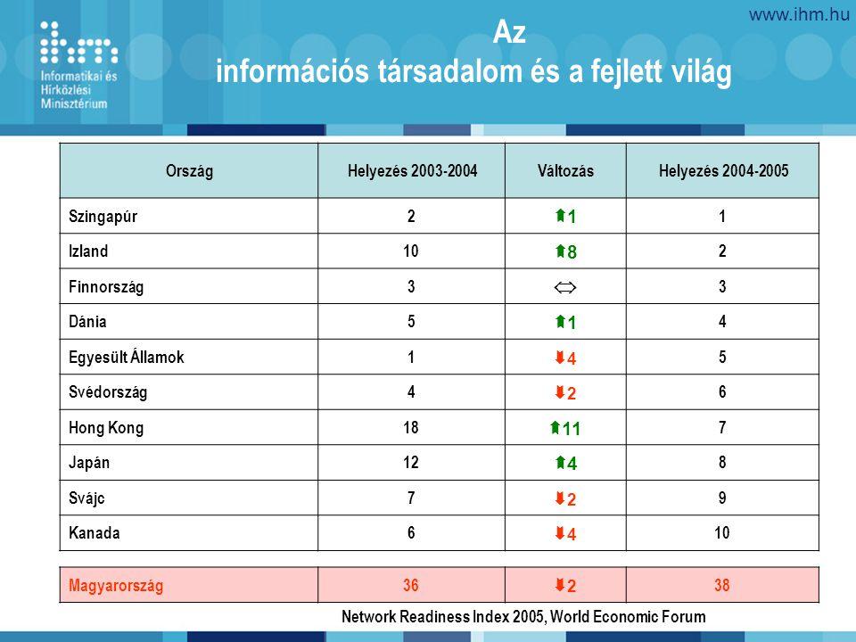 www.ihm.hu 3 Az információs társadalom és a fejlett világ OrszágHelyezés 2003-2004VáltozásHelyezés 2004-2005 Szingapúr2 11 1 Izland10 88 2 Finnország3  3 Dánia5 11 4 Egyesült Államok1 44 5 Svédország4 22 6 Hong Kong18  11 7 Japán12 44 8 Svájc7 22 9 Kanada6 44 10 Magyarország36 22 38 Network Readiness Index 2005, World Economic Forum