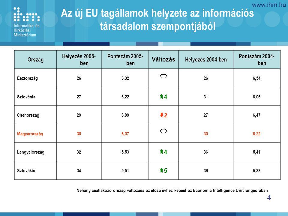 www.ihm.hu 4 Az új EU tagállamok helyzete az információs társadalom szempontjából Ország Helyezés 2005- ben Pontszám 2005- ben Változás Helyezés 2004-ben Pontszám 2004- ben Észtország266,32  266,54 Szlovénia276,22 44 316,06 Csehország296,09 22 276,47 Magyarország306,07  306,22 Lengyelország325,53 44 365,41 Szlovákia345,51 55 395,33 Néhány csatlakozó ország változása az előző évhez képest az Economic Intelligence Unit rangsorában