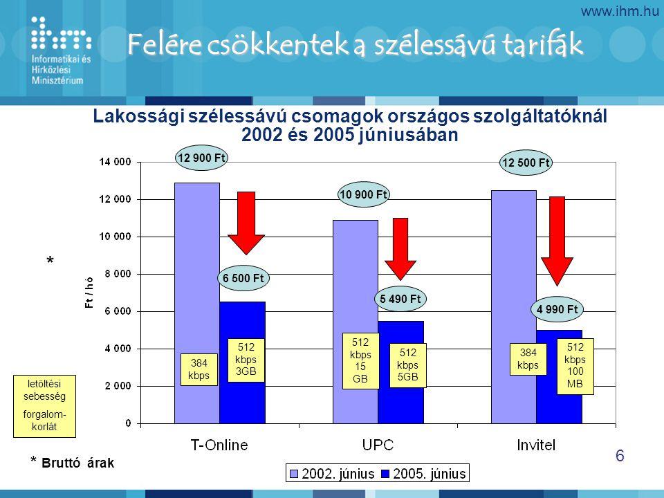www.ihm.hu 6 Lakossági szélessávú csomagok országos szolgáltatóknál 2002 és 2005 júniusában Felére csökkentek a szélessávú tarifák 12 900 Ft 10 900 Ft 5 490 Ft 6 500 Ft * Bruttó árak * letöltési sebesség forgalom- korlát 4 990 Ft 12 500 Ft 384 kbps 512 kbps 3GB 512 kbps 15 GB 512 kbps 5GB 512 kbps 100 MB