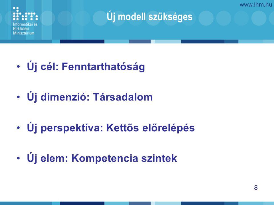 www.ihm.hu 8 Új modell szükséges Új cél: Fenntarthatóság Új dimenzió: Társadalom Új perspektíva: Kettős előrelépés Új elem: Kompetencia szintek