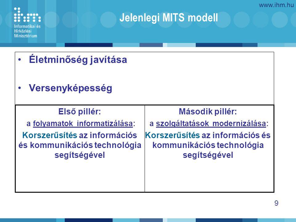 www.ihm.hu 9 Jelenlegi MITS modell Életminőség javítása Versenyképesség Második pillér: a szolgáltatások modernizálása: Korszerűsítés az információs és kommunikációs technológia segítségével Első pillér: a folyamatok informatizálása: Korszerűsítés az információs és kommunikációs technológia segítségével