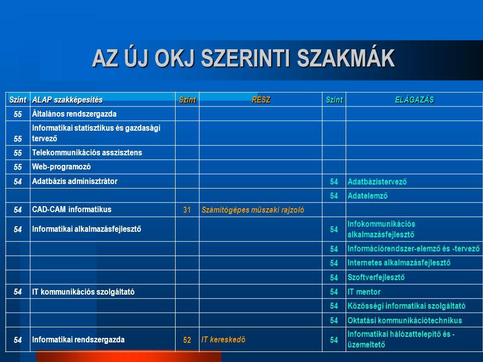 Szint ALAP szakképesítés SzintRÉSZSzintELÁGAZÁS 55 Általános rendszergazda 55 Informatikai statisztikus és gazdasági tervező 55 Telekommunikációs assz