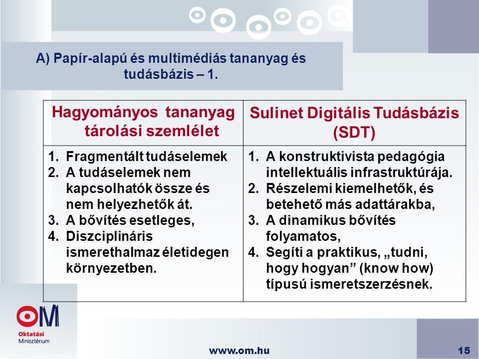 www.om.hu15 A) Papír-alapú és multimédiás tananyag és tudásbázis – 1. Hagyományos tananyag tárolási szemlélet Sulinet Digitális Tudásbázis (SDT) 1.Fra