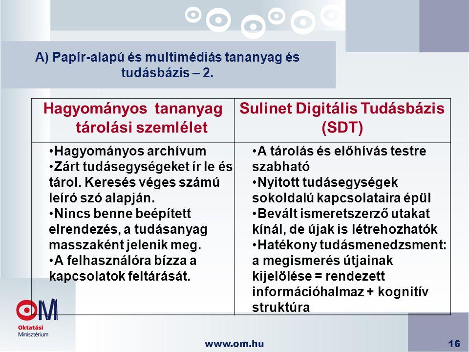 www.om.hu16 A) Papír-alapú és multimédiás tananyag és tudásbázis – 2. Hagyományos tananyag tárolási szemlélet Sulinet Digitális Tudásbázis (SDT) Hagyo
