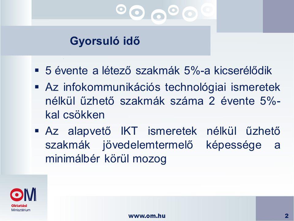 www.om.hu23 IKT infrastruktúra kialakítása  Számítógépes laborok számának növelése  NFT Regionális Operatív Program 2.3 (12,2 mrd Ft)  Phare program (4,8 mrd Ft)  SuliNet program  Innovatív Iskolák (0,3 mrd Ft)  Decentralizált pályázatok (0,3 mrd Ft)  Zsúrkocsi program 2004 (3,3 mrd Ft)  2005-től informatikai fejlesztésének normatív támogatása (4,5 mrd Ft/év)  120 - 130.000 új multimédiás PC 2006-ig