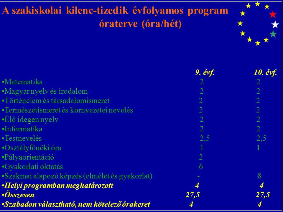 A szakiskolai kilenc-tizedik évfolyamos program óraterve (óra/hét) 9.
