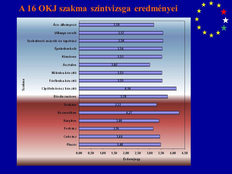 A 16 OKJ szakma szintvizsga eredményei