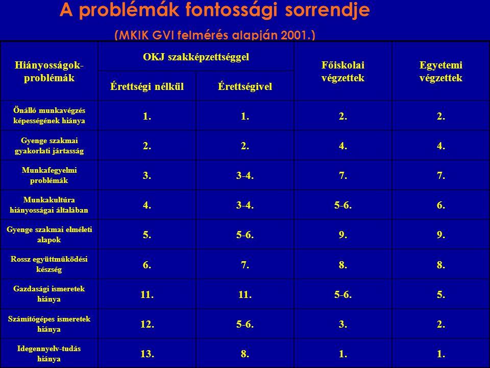 A problémák fontossági sorrendje (MKIK GVI felmérés alapján 2001.) Hiányosságok- problémák OKJ szakképzettséggel Főiskolai végzettek Egyetemi végzettek Érettségi nélkülÉrettségivel Önálló munkavégzés képességének hiánya 1.