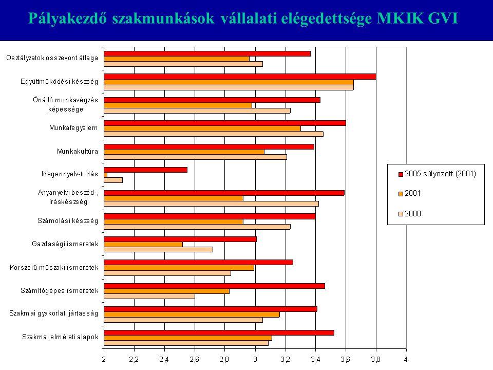 Pályakezdő szakmunkások vállalati elégedettsége MKIK GVI