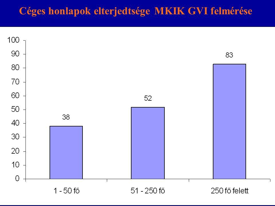 Céges honlapok elterjedtsége MKIK GVI felmérése