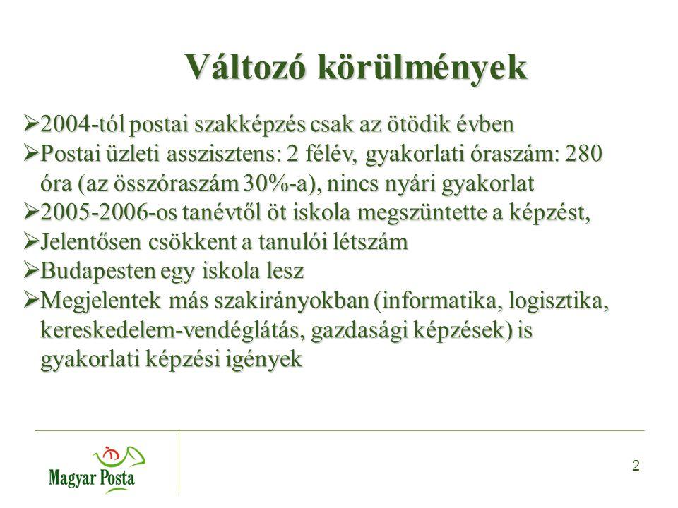 2 Változó körülmények  2004-tól postai szakképzés csak az ötödik évben  Postai üzleti asszisztens: 2 félév, gyakorlati óraszám: 280 óra (az összóraszám 30%-a), nincs nyári gyakorlat  2005-2006-os tanévtől öt iskola megszüntette a képzést,  Jelentősen csökkent a tanulói létszám  Budapesten egy iskola lesz  Megjelentek más szakirányokban (informatika, logisztika, kereskedelem-vendéglátás, gazdasági képzések) is gyakorlati képzési igények