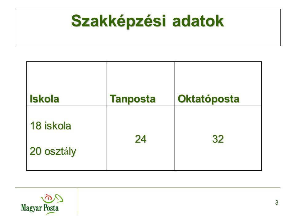 3 Szakképzési adatok IskolaTanpostaOktatóposta 18 iskola 20 osztály 2432