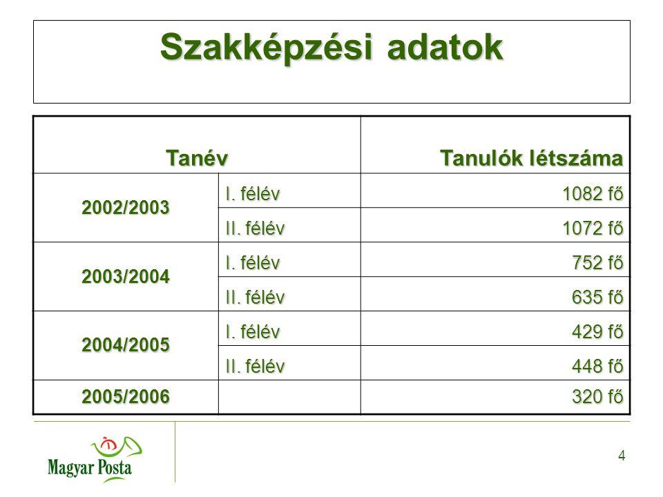 4 Szakképzési adatok Tanév Tanulók létszáma 2002/2003 I.
