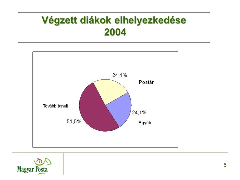 5 Végzett diákok elhelyezkedése 2004