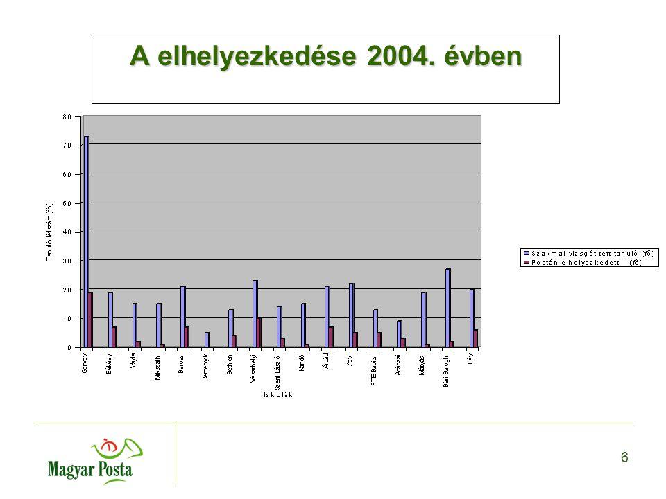 6 A elhelyezkedése 2004. évben